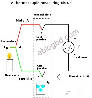 how thermocouple works basic working principle of thermocouple temperature sensor thermocouple type k wiring diagram at crackthecode.co