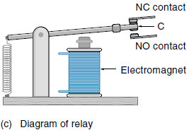 Basic Of Relay Definiation Configuration And Symbols - Electromagnetic relay switch