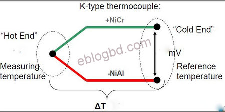 What Is Thermocouple And Its Working Principle on wiring diagram definition