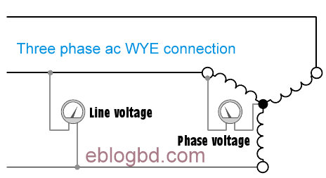 Root 3 factor between line and phase voltage, current in delta, Wye
