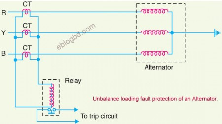 unbalanced loading fault protection of an alternator