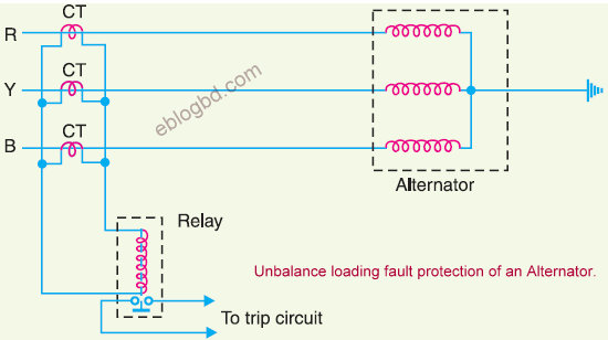 Major faults in an alternator and their protection
