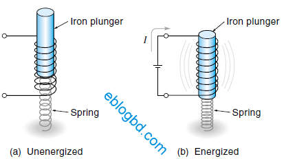 basic diagram of solenoid basic image wiring diagram solenoid basic working principle and a practical solenoid valve on basic diagram of solenoid