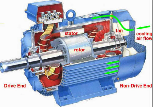 Basic comparison between ac and dc motor for Ac and dc motor