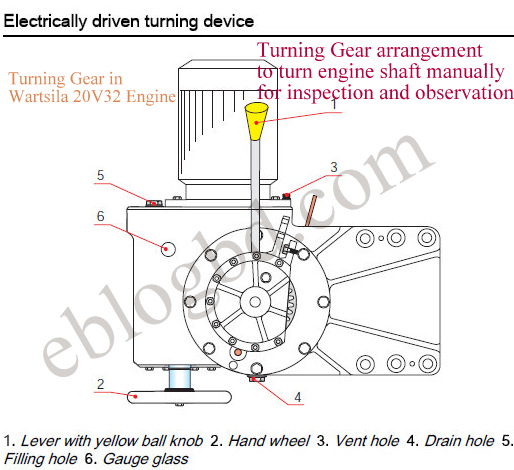 turning gear arrangement