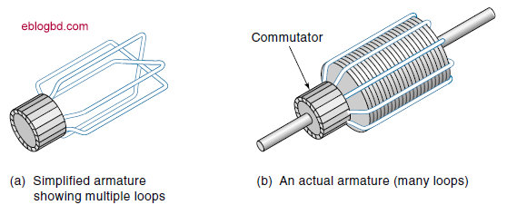 How A Rotor Rotates In Dc Motor Electronics Technology
