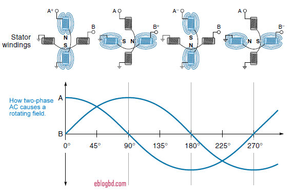 how rotor rotates in an three phase ac induction motor