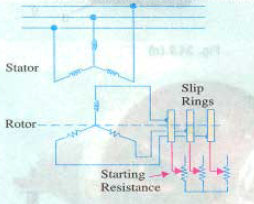 phase wound rotor construction