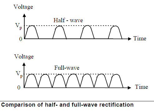 Half and full wave rectification from ac to dc