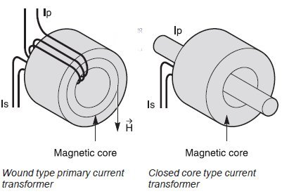 wound type and closed core type current transformer.bmp