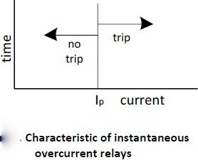 Over Current Relays Concept Theory And Applications - Current relay characteristics