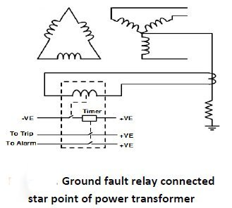 Ground fault relay connected to star point of power transformer or a Generator / or a motor