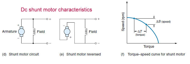 Shunt Motor Starter moreover Dc Motor Shunt in addition Universal motor additionally Series Wound Dc Motor furthermore Electrical Machines What Do Interpoles Do In DC Motors. on compound wound dc motor