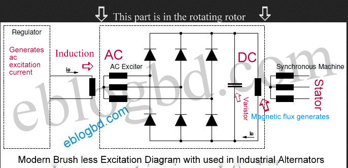 A brief insight to modern brush less excitation system of alternator brush less excitation system details of alternator asfbconference2016 Gallery