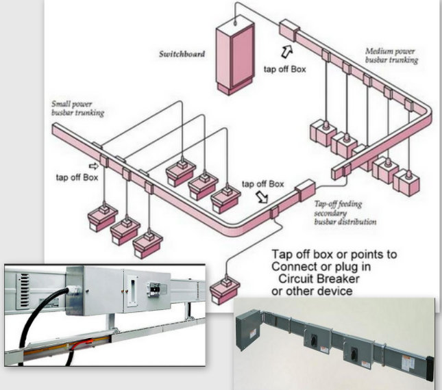 busbar trunking or bbt explanation