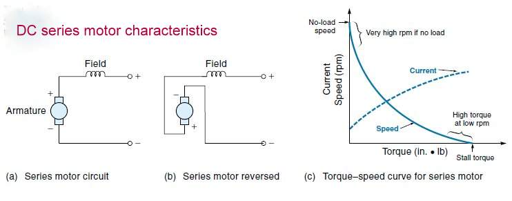 Brief Insight To All Kind Of Dc Motor Operation Principle