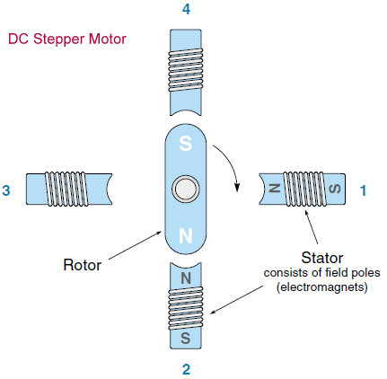 brief insight to all kind of dc motor operation principle  12 pole brushless dc motor winding diagram wiring
