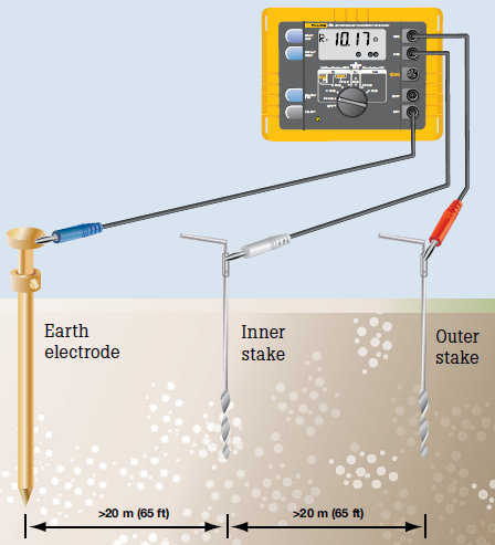 measuring earth resistance with fall of potential method
