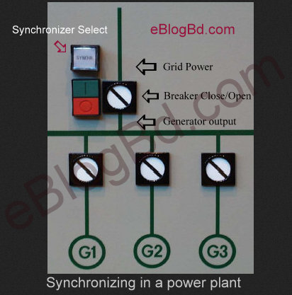 Practical Synchronizing control in a power plant