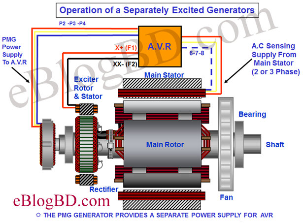 Details Of Excitation System Of Alternator on ac motor theory