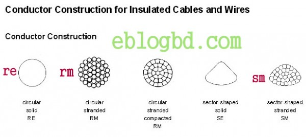 Types Of Conductors : Electrical cable color code and size practices recognized