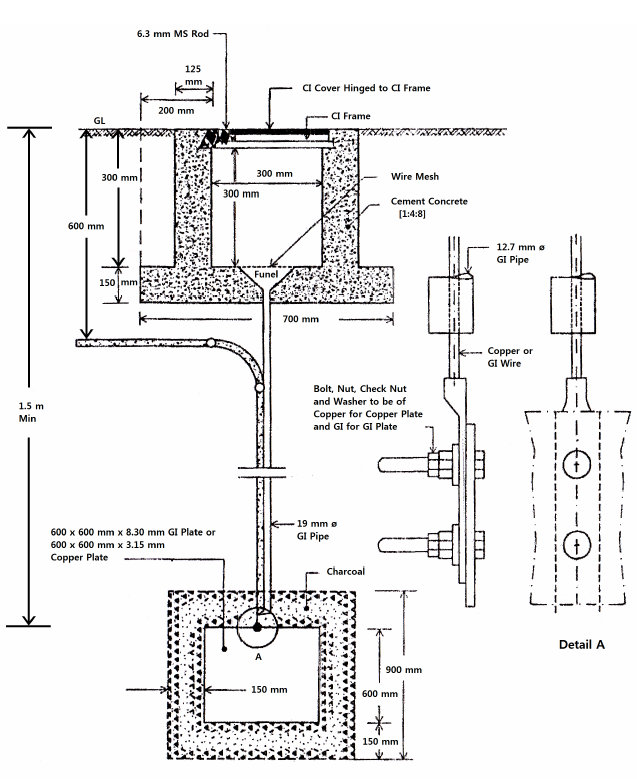 the concept of earthing system as per bnbc bangladesh national rh eblogbd com Grounding Electrical Theory Electrical Grounding System