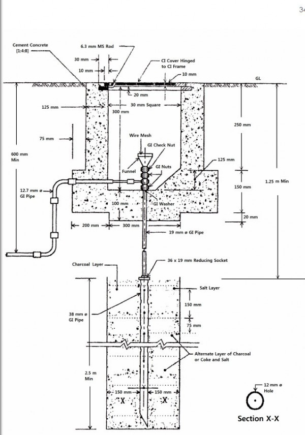 the concept of earthing system as per bnbc