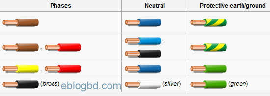 3 Phase Wire Color Code: Electrical cable color code and size practices- recognized rh:eblogbd.com,Design