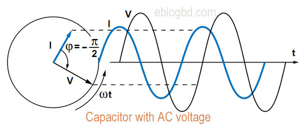 Capacitor with ac voltage