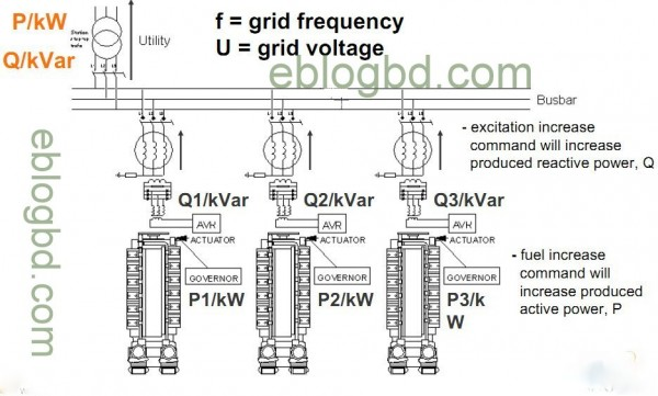 controlling the active and reactive power.