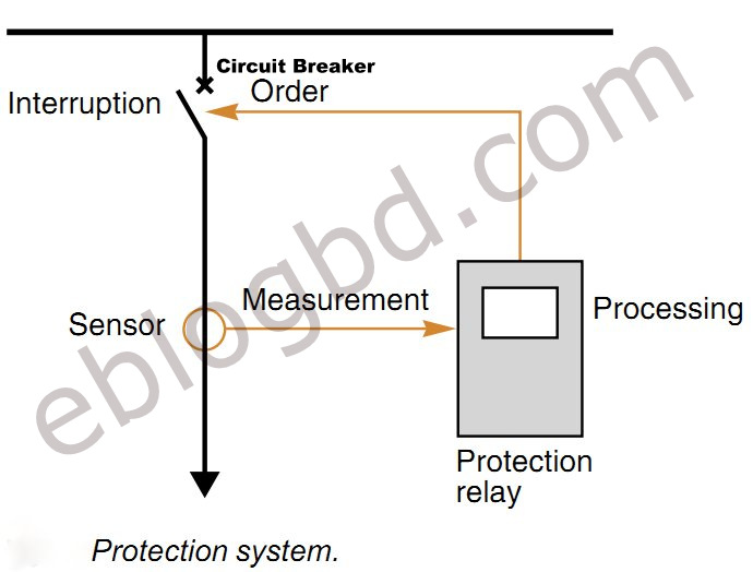 what need to know - basic of protection system