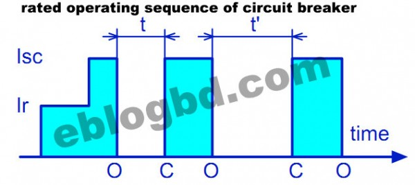 rated operating sequence of circuit breaker