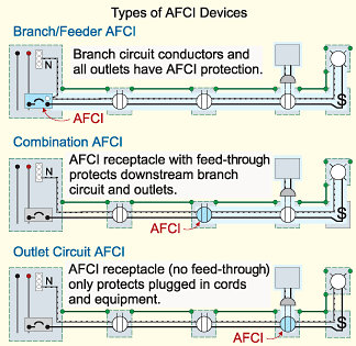 arc fault circuit interrupter afci circuit breaker that. Black Bedroom Furniture Sets. Home Design Ideas