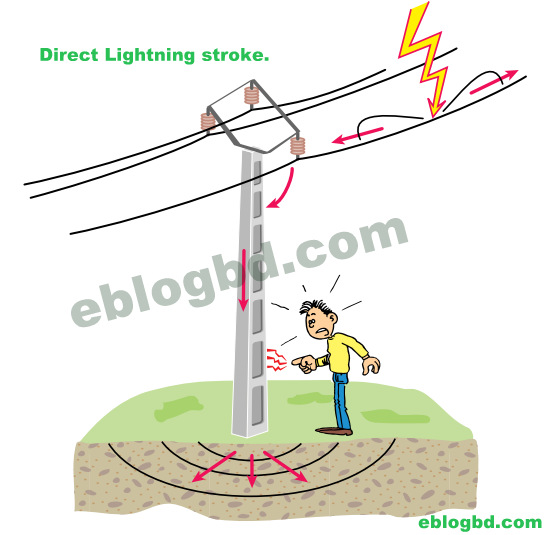 Direct Lighting Types of lightning strike (as per impact)- simply explained.