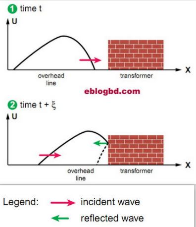 Load impedance effect on incident wave and reflection wave