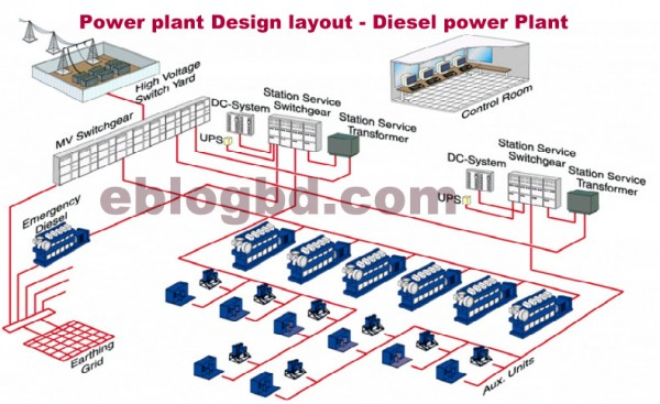 power plant design layout