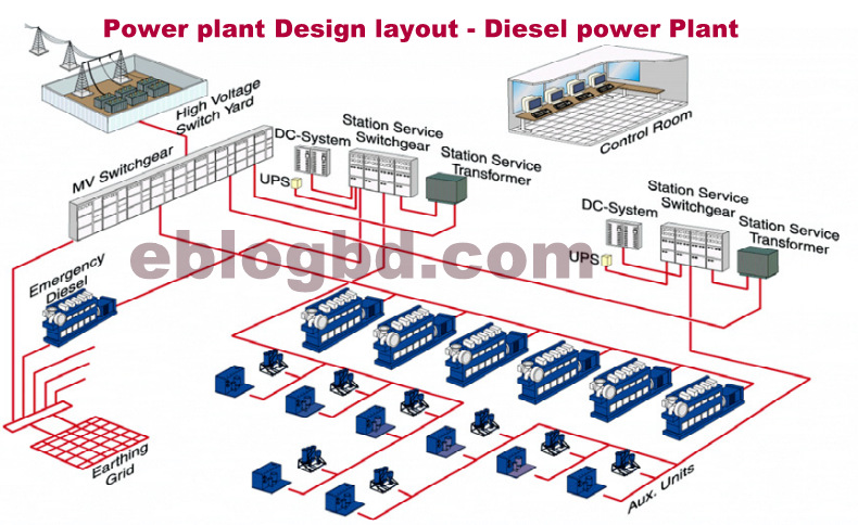 basic concept of diesel power plant design., wiring diagram